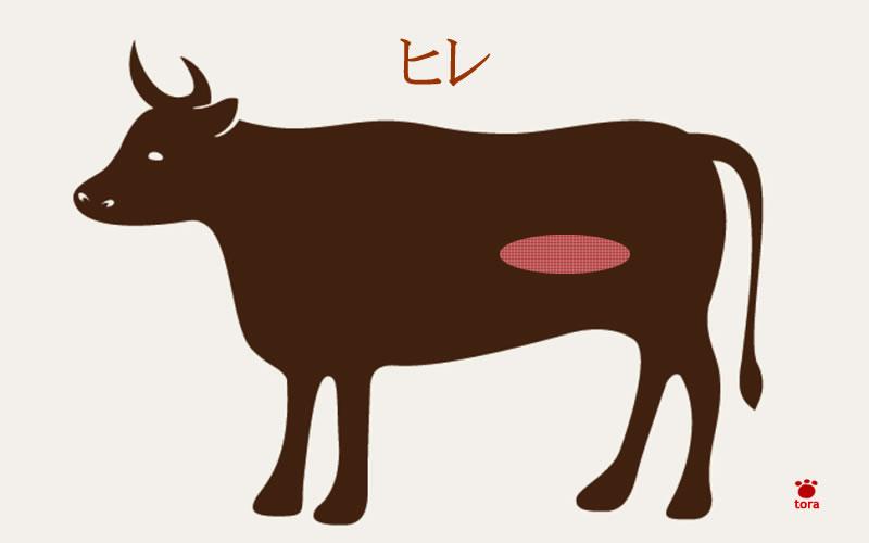 部位:ヒレ肉